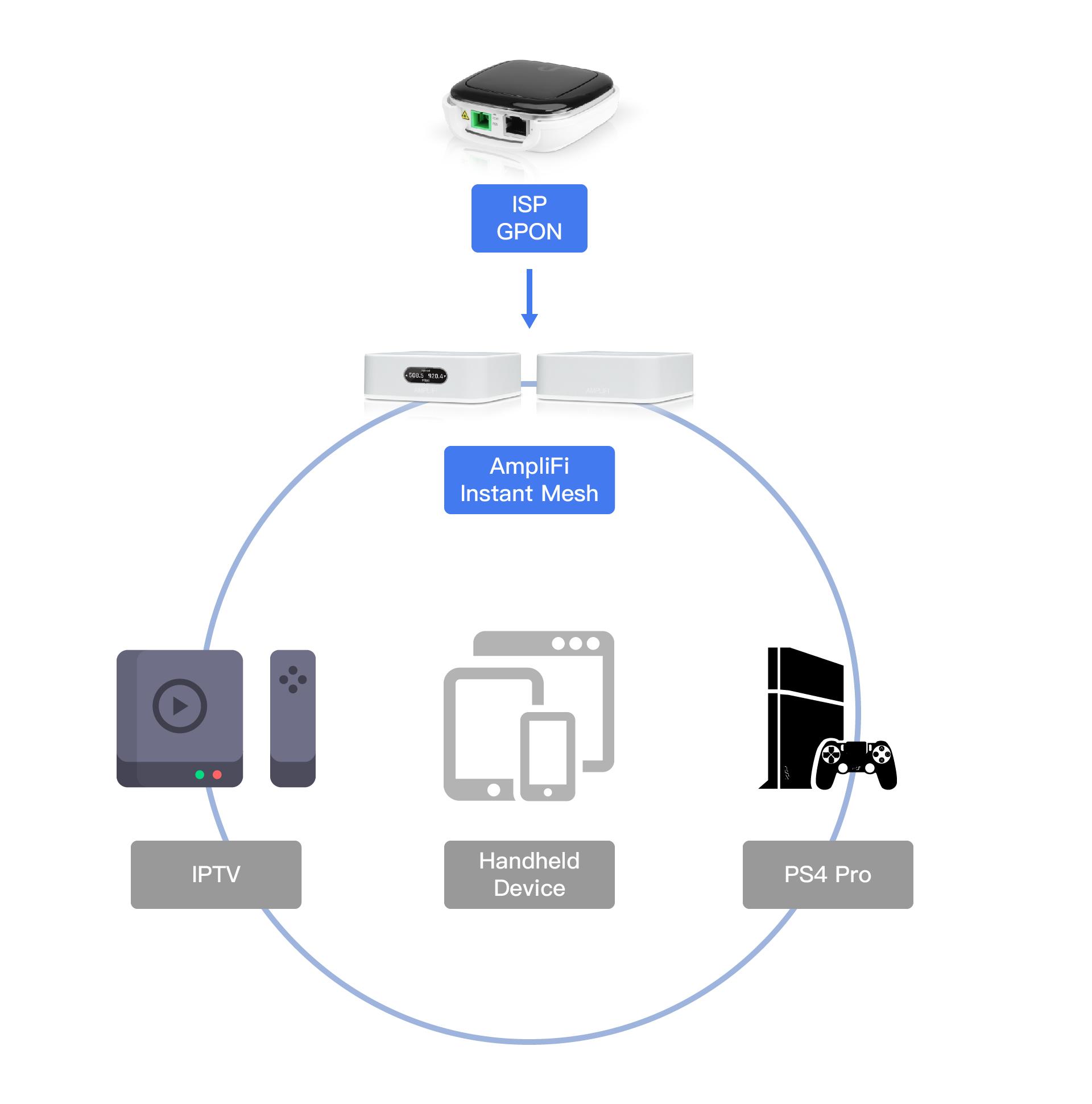 Ubiquiti AmpliFi Instant 評測:簡單設定Mesh WiFi 迷你設計 22