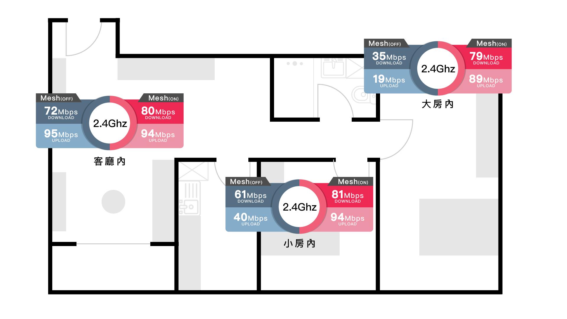Ubiquiti AmpliFi Instant 評測:簡單設定Mesh WiFi 迷你設計 23