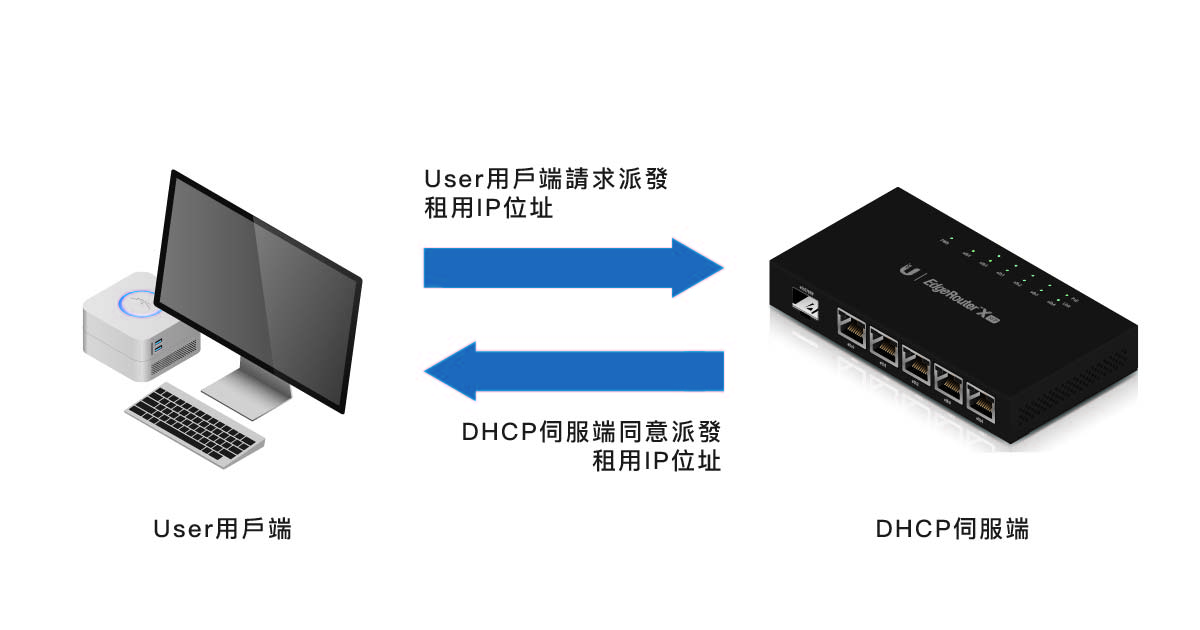 弄懂 DHCP 基本原理 1