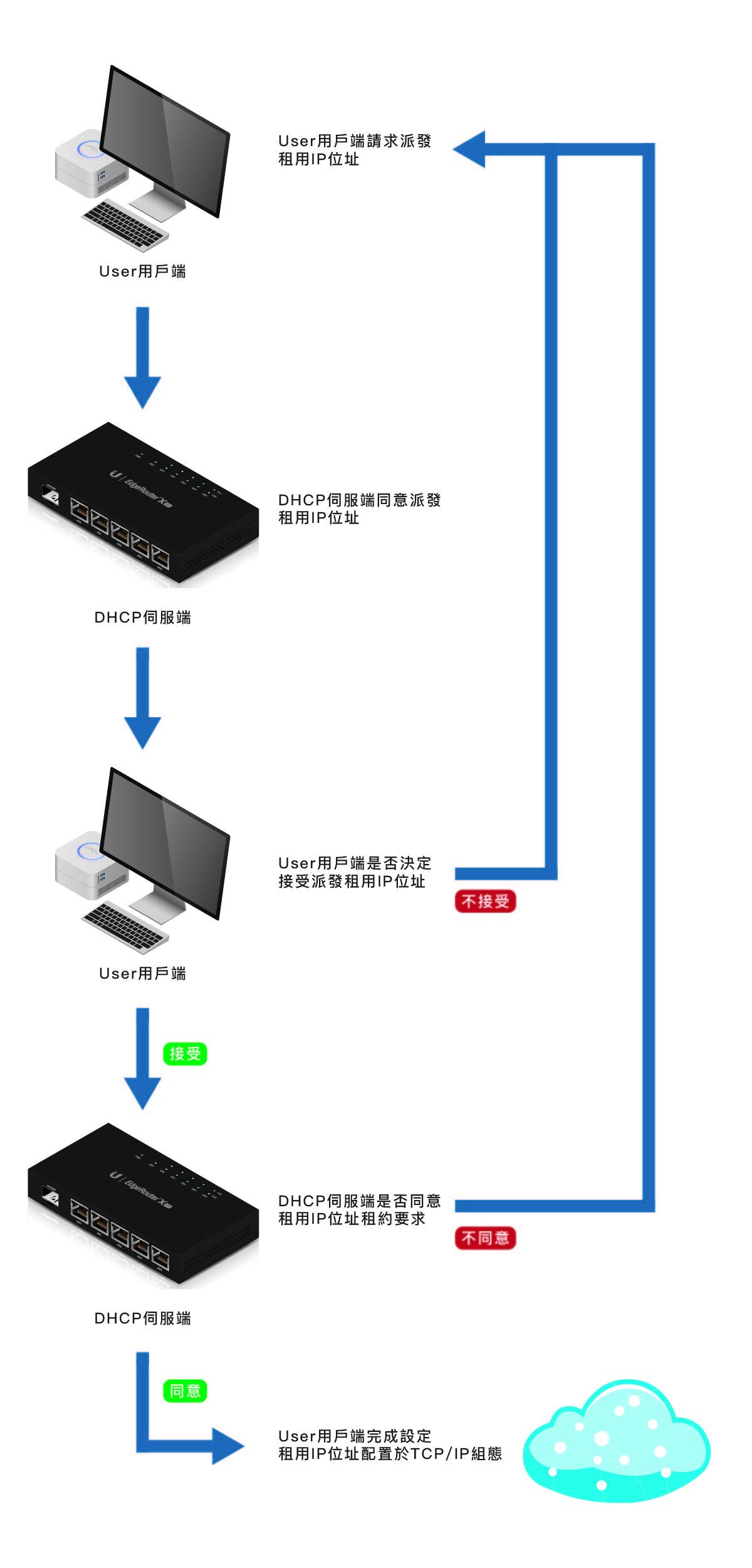 弄懂 DHCP 基本原理 9