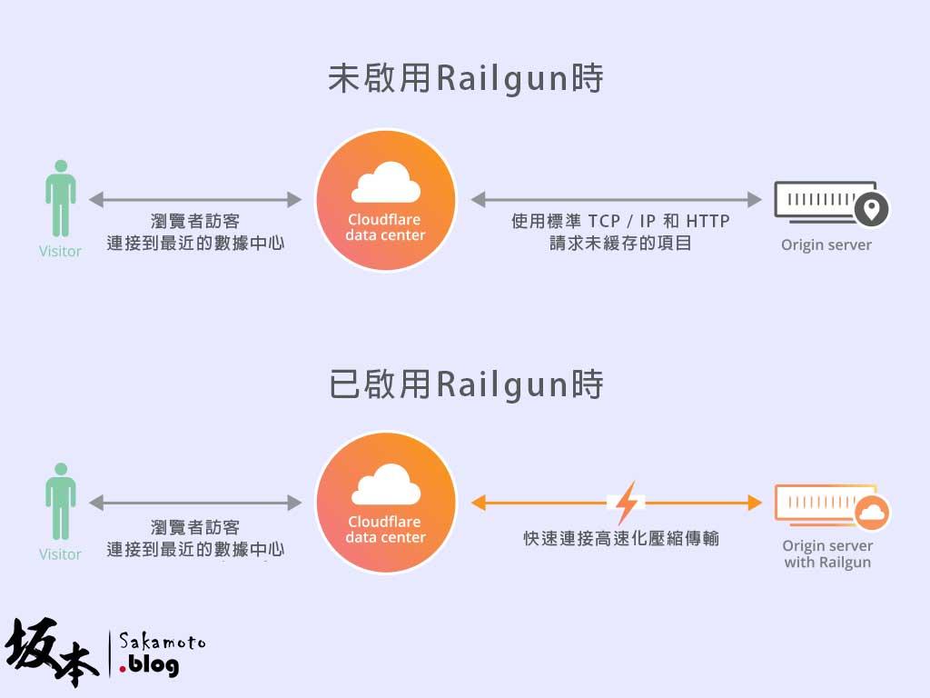 如何開啟 CloudFlare Railgun 加速動態內容優化 3
