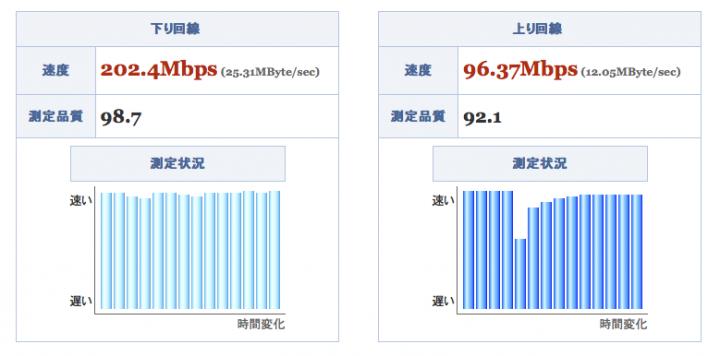供裝中華電信 FTTH 300M/100M 光纖到府全程紀錄 16