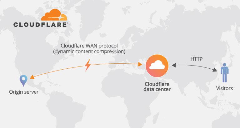 如何開啟 CloudFlare Railgun 加速動態內容優化