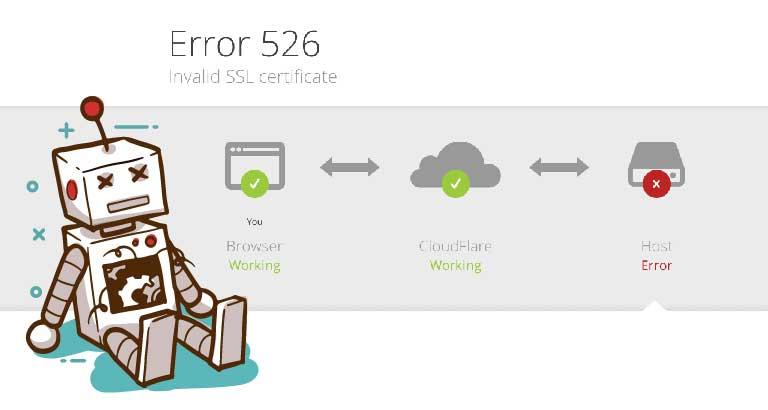 CloudFlare Error 526 無效的 SSL 證書解決方法