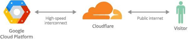 CloudFlare 與 Google CDN 互連 4