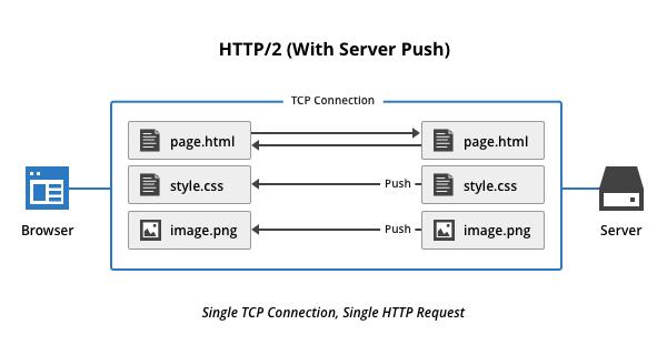 如何在 WordPress 中啓用 HTTP/2 Server Push 3